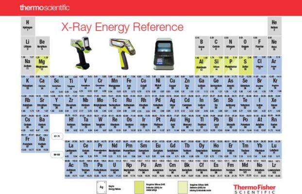 XRF Cihazı Nedir? XRF Çalışma Prensibi Nasıldır?