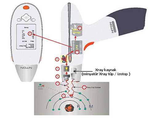XRF Yöntemi İle Tahribatsız Metal Analizi