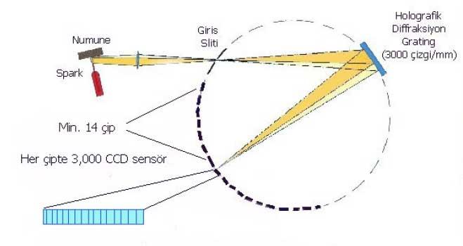 Spektrometrelerde Kullanılan Farklı Optik Teknikleri